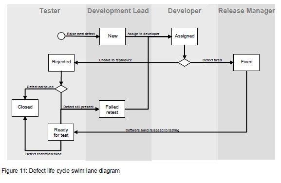 Software Testing Primer - Defect Management