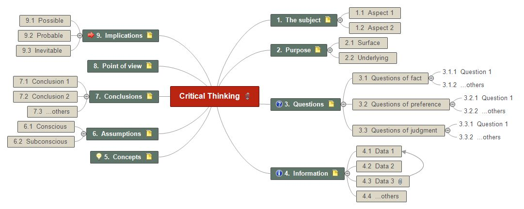 Critical Thinking - Matchware | Examples