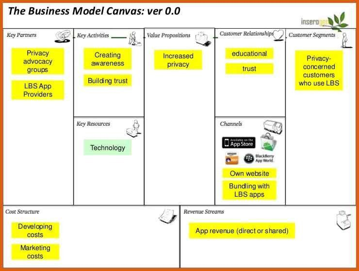 business model canvas examples | apa examples