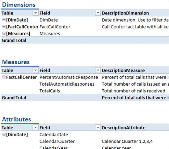 Automatically create data dictionary for your Power Pivot model ...