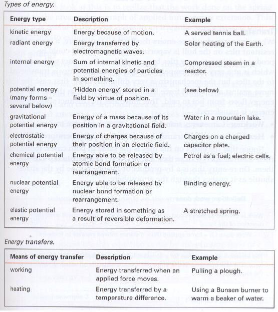 Work, Energy & Power - IB Physics Stuff