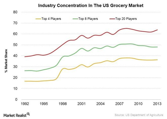 Competitive Forces: Why Walmart Dominates The Grocery Industry ...