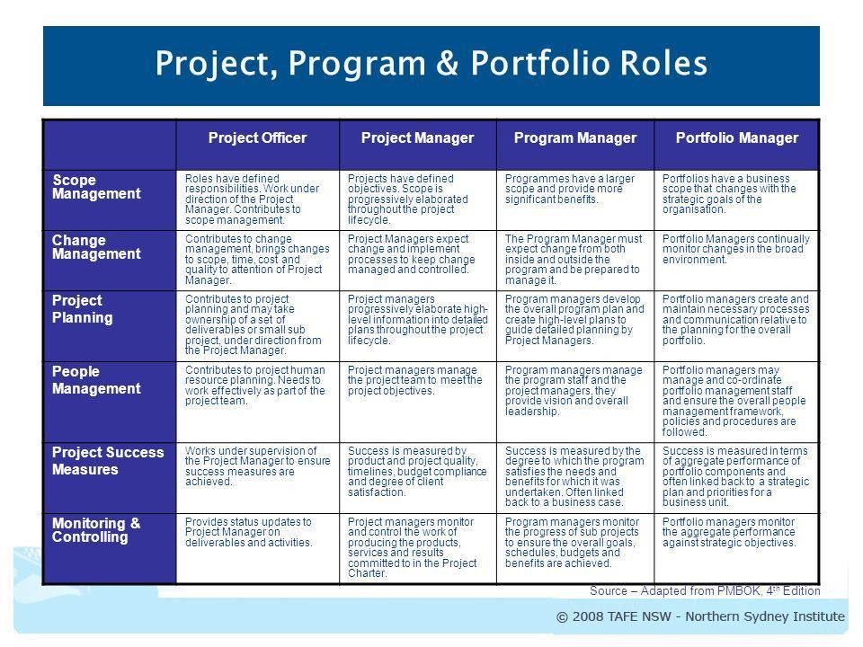 Certificate IV in Project Management Introduction to Project ...