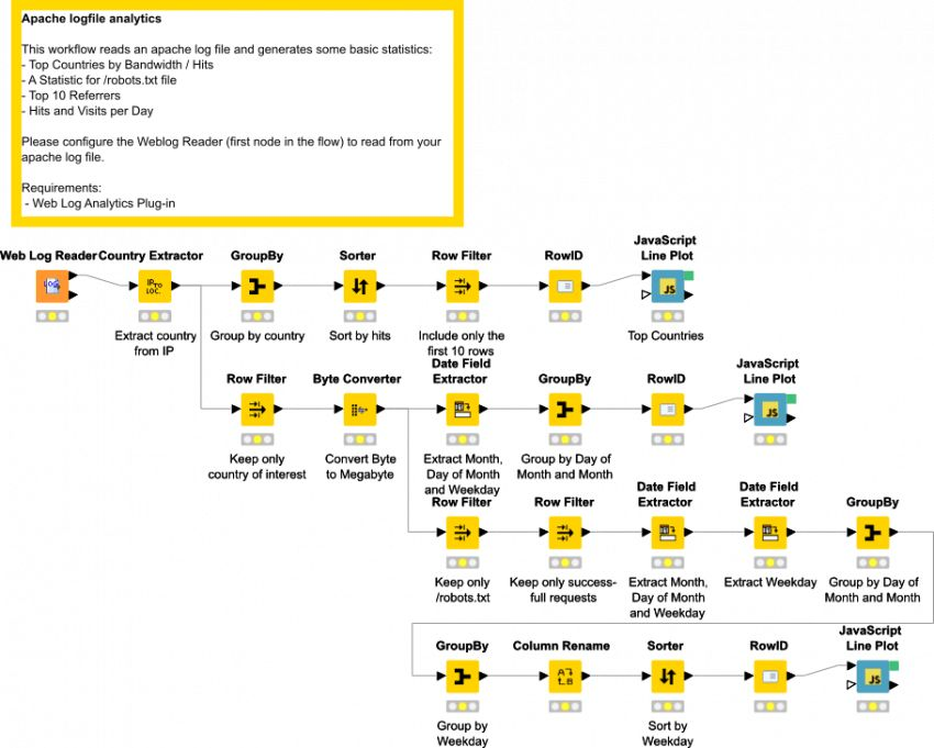 Example for Apache Logfile Analysis | KNIME