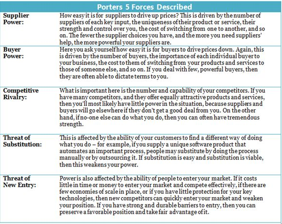 Porter's 5 Forces Analysis - Wolverine Worldwide vs VFC