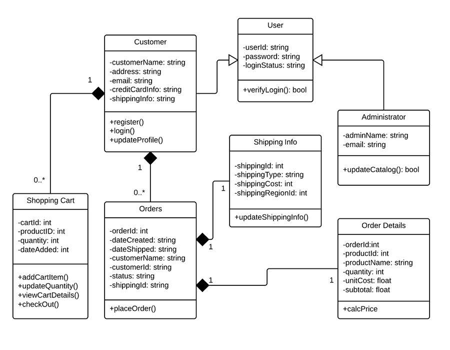 Class Diagram for Online Shopping System (UML) | Lucidchart