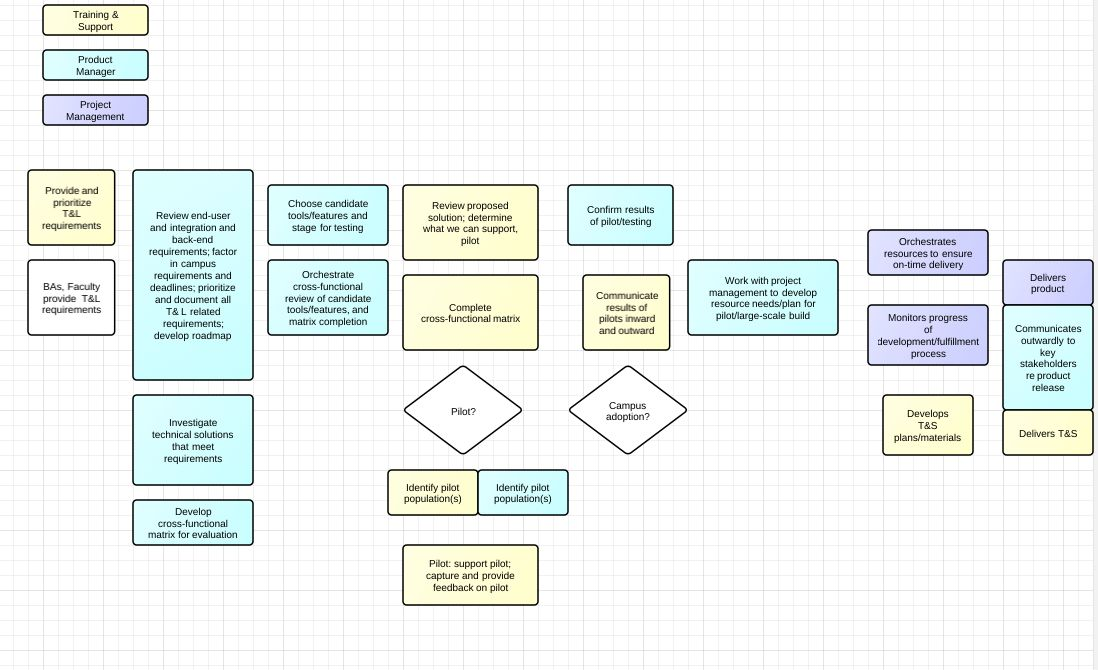 Product Management: Process, Roles And Responsibilities ...