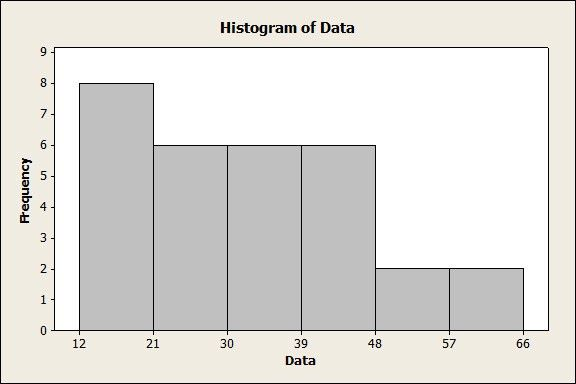 Making Frequency Distributions and Histograms by Hand - MathBootCamps