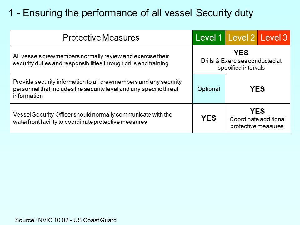 NVIC VESSEL SECURITY PLAN OUTLINE - ppt download