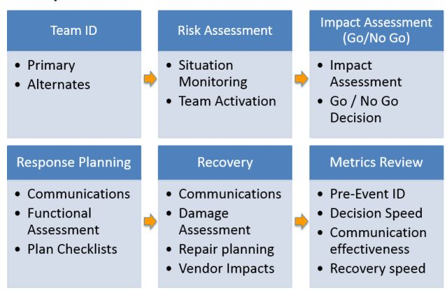 Creating Effective Business Continuity Plans | MissionMode