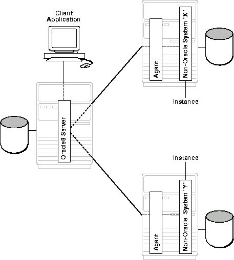 Administering Oracle Heterogeneous Services