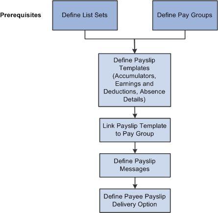Understanding Payslips