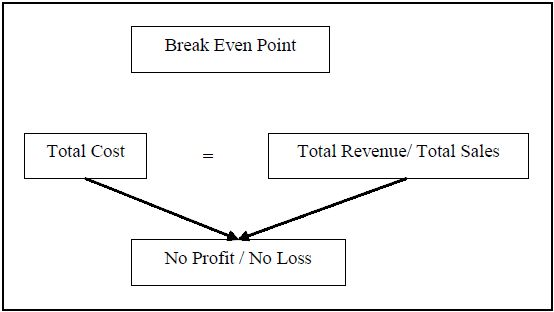 BREAK EVEN POINT ANALYSIS - BREAK EVEN POINT ANALYSIS free ...