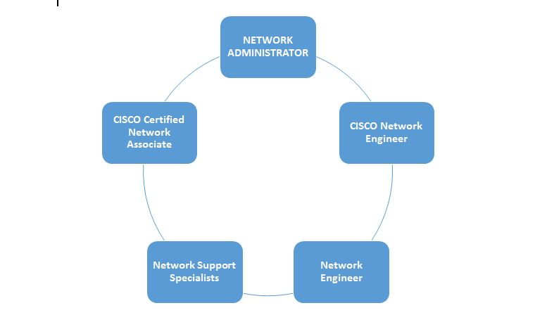 How to Become Network Engineer Step by Step Guide