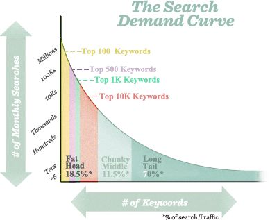 What are Keywords? | Moz