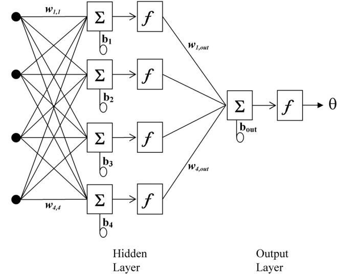An example of two layer feed forward multilayer perceptron neural ...