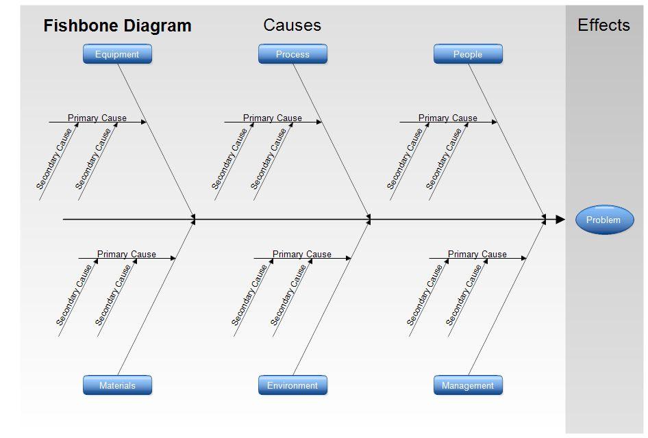Fishbone Diagram Template - Ishikawa Diagram - Cause-And-Effect ...