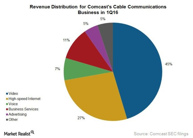 Comcast Business Services Segment Continues Its Growth Trajectory ...