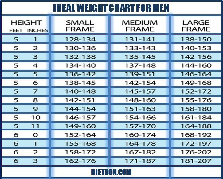 Healthy Weight Range Men] Ideal Weight Chart Printable Ideal ...