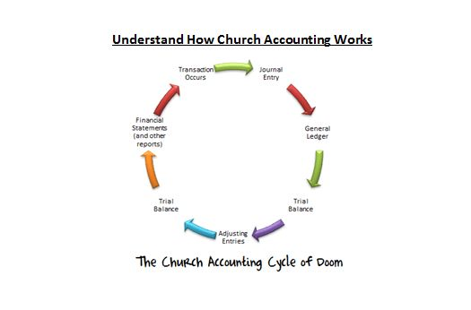 Church Accounting Software Guide