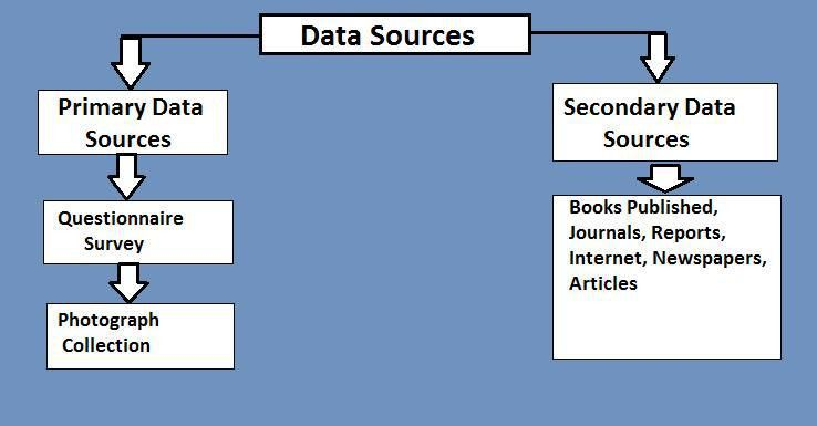 Sources of Data Collection: Primary & Secondary - StudiousGuy