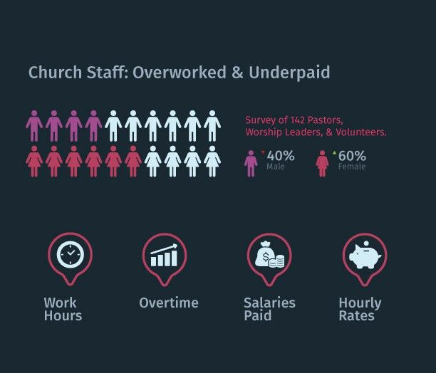 Church Worker Salary: Overworked & Underpaid