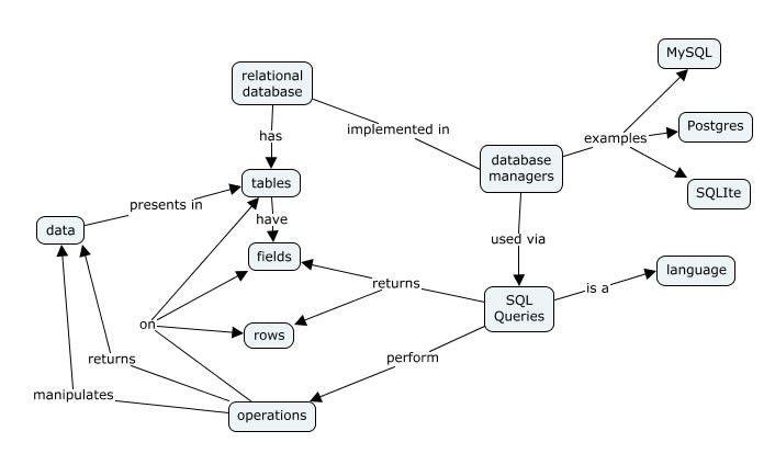 Web RDB Example in CMAP