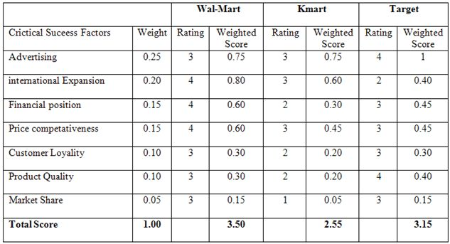 Competitive Profile Matrix for Wal-Mart