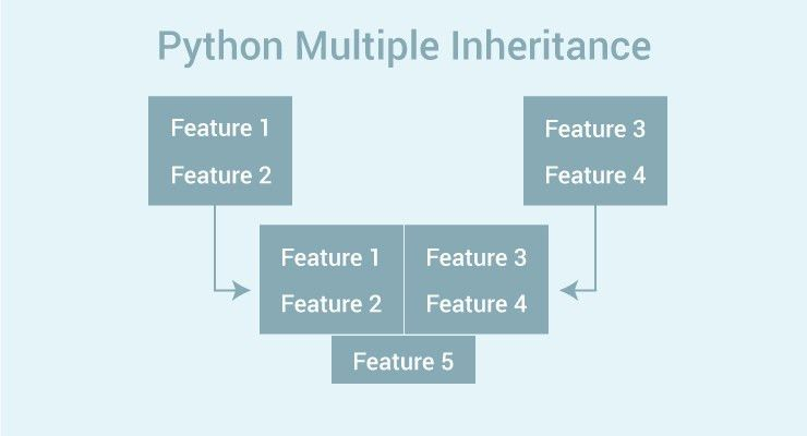 Python Multiple Inheritance: What is it and How to use it?