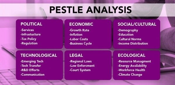 What is PESTLE Analysis?