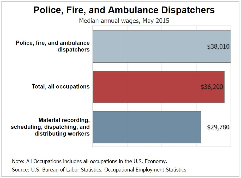 911 Dispatcher Salary   How Much Does An Emergency Dispatcher Make?