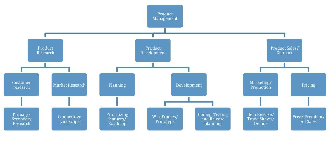 Overview of Product Manager Responsibilities | Sharath's Weblog