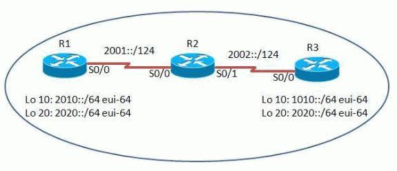 Understanding IPv6 Link Local Address - Cisco
