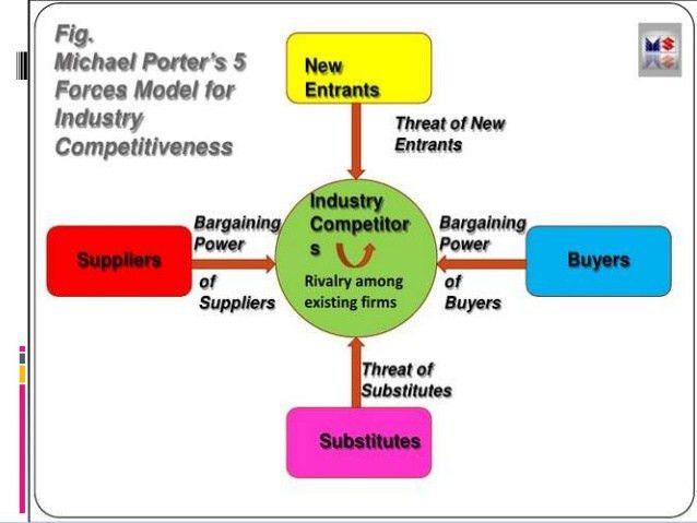 PORTER's five forces model for MARUTI SUZUKI
