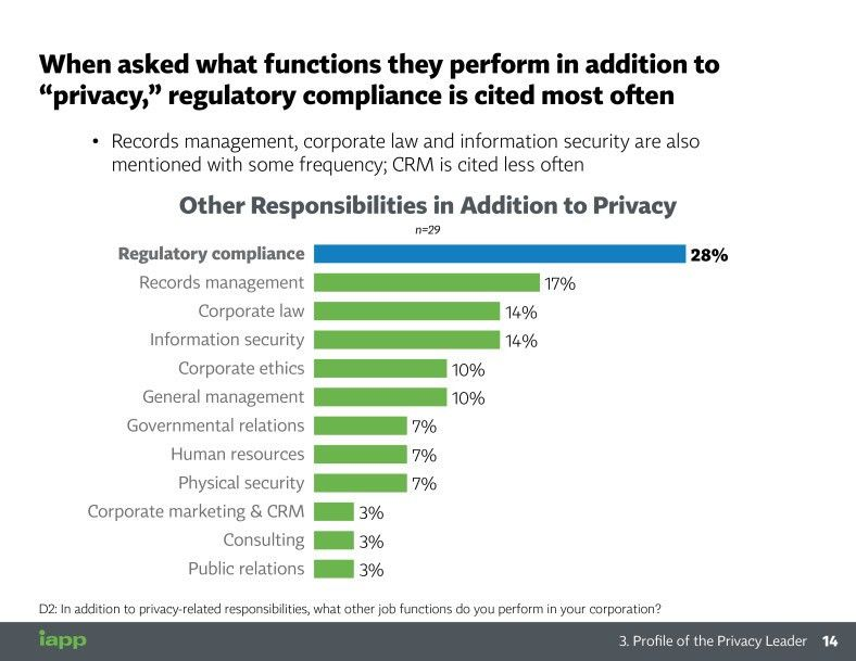 Full Report: Benchmarking Privacy Management and Investments of ...