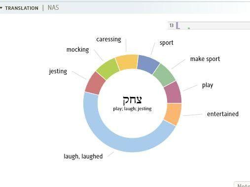 Example Word Study - Logos Bible Software Forums