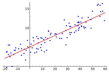 Spark MLlib linear regression example and vocabulary