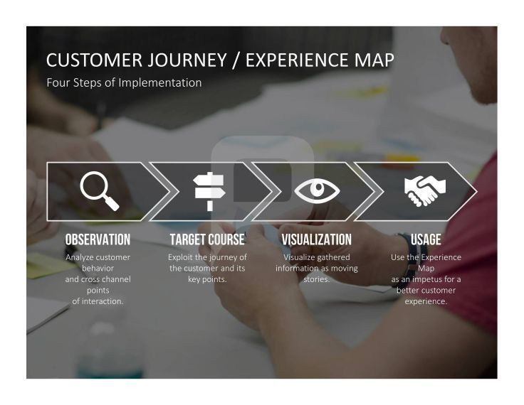 Customer Journey/ Experience Map The PowerPoint template ...