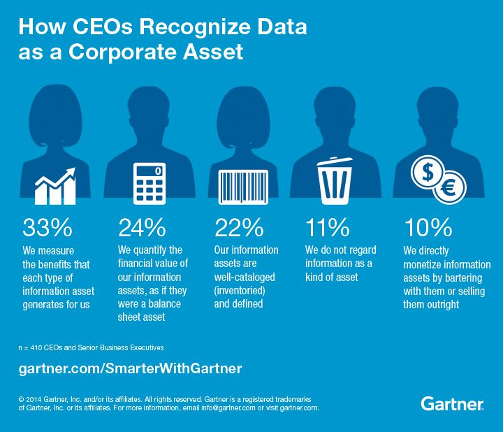 Understanding the Chief Data Officer (CDO) Role - Smarter With Gartner