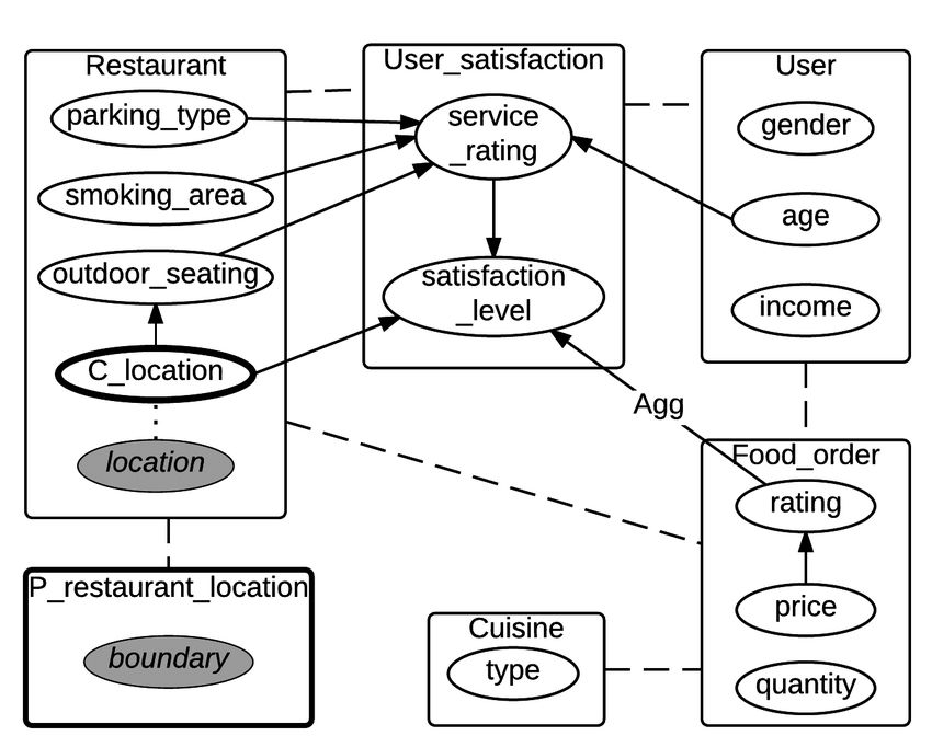 1 – (a) An example of a relational schema with a spatial attribute ...