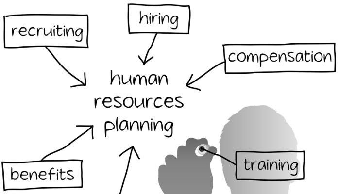 HR Managers & Their Role to Restructure the Company | Moumita ...