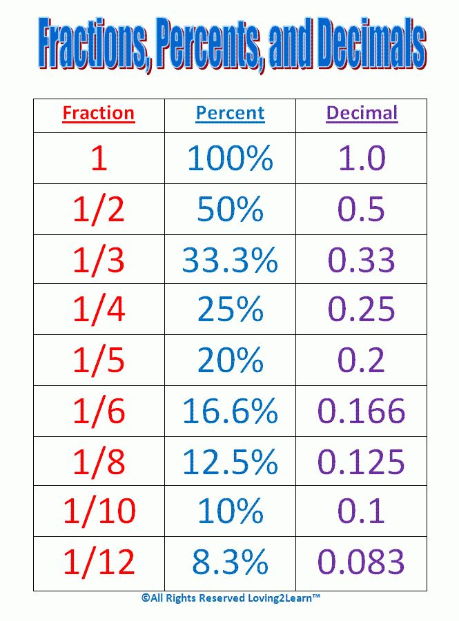 Maths help: Conversion chart for fractions, percentages and ...