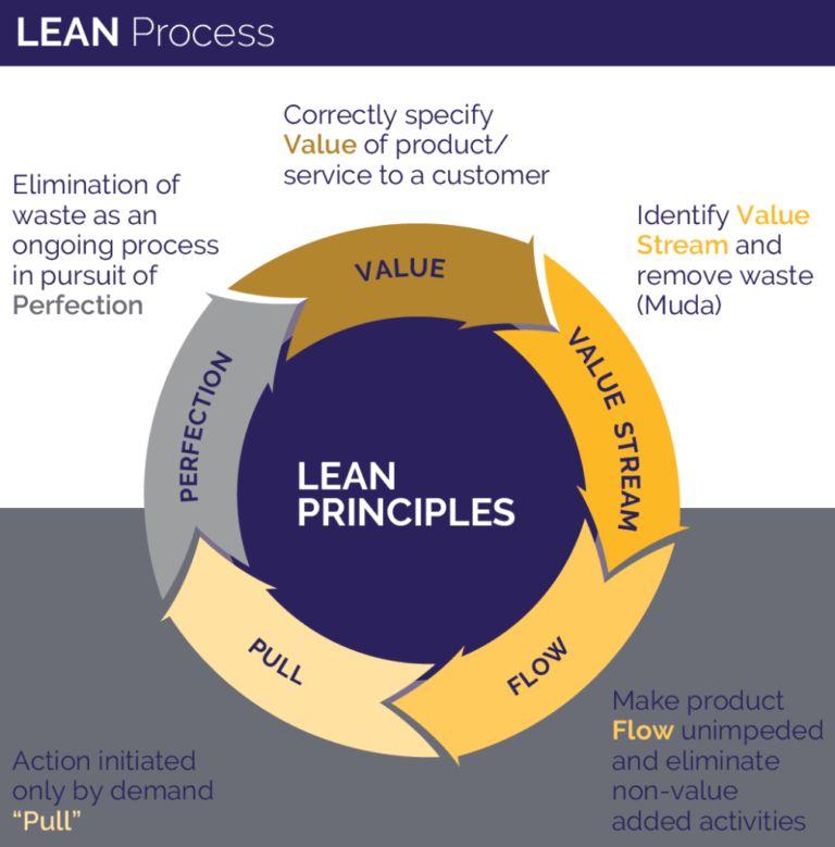 Business Process Improvement (Lean / Six Sigma) | Centric