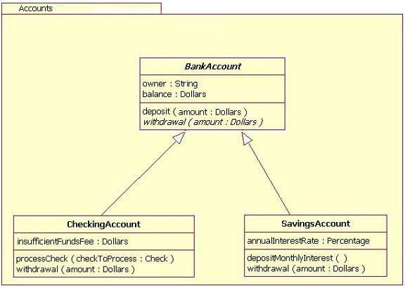 UML basics: The class diagram