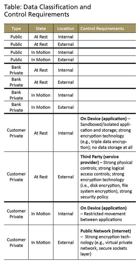 Mobile Banking Risk Identification and Mitigation