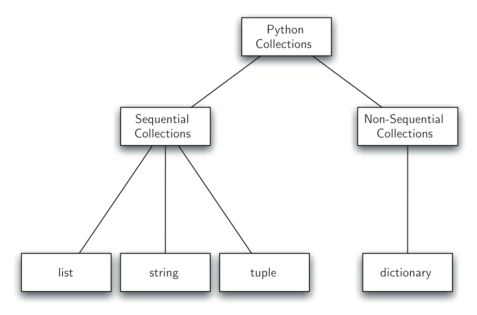 1.13. Object-Oriented Programming in Python: Defining Classes ...
