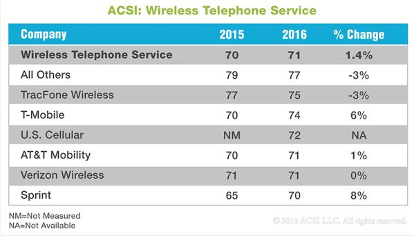 T-Mobile beats AT&T and Verizon in customer service ratings | Ars ...