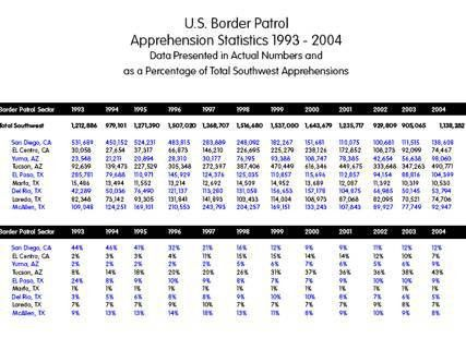 Securing the United States-Mexico Border: An On-Going Dilemma ...