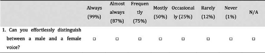 Example HISQUI 19 question, using a 7-point Likert scale.