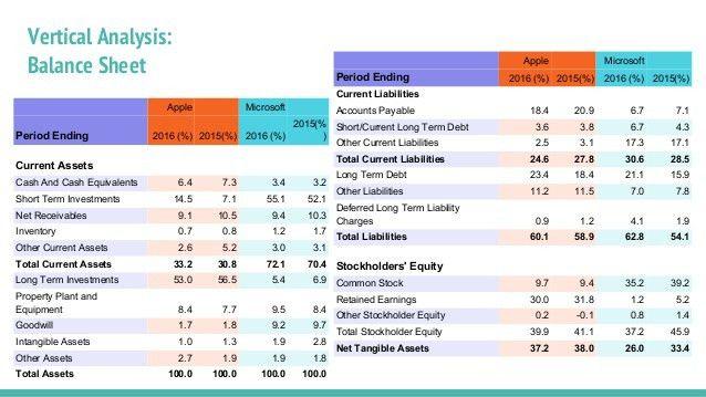 Apple vs Microsoft Financial Analysis